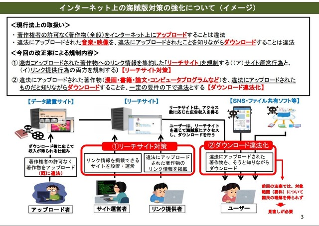 Japan introduces a new Copyright Law for Manga, Magazines Piracy and Illegal Downloading!