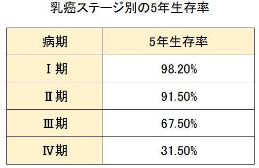 乳癌   [組圖+影片] 的最新詳盡資料** (必看!!) - www.go2tutor.com