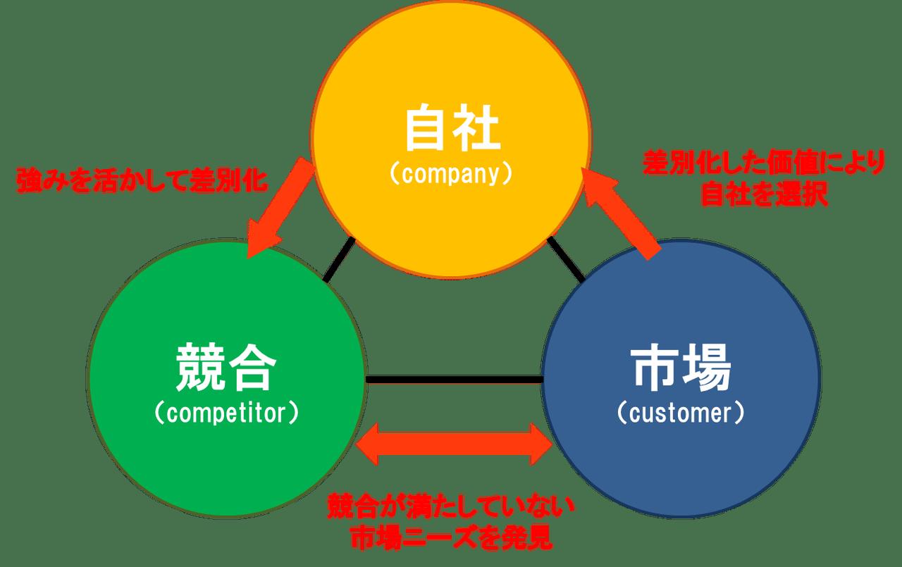(1)市場機會の発見 3C分析 : 現役コンサルタントの ...