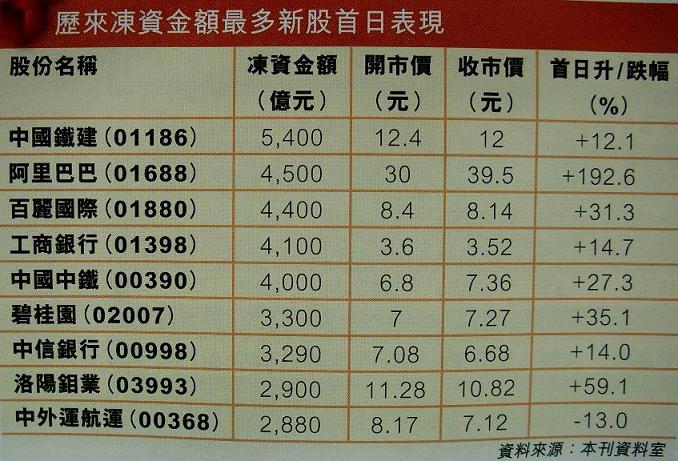 初心者ドラの香港資産運用記:2009年07月