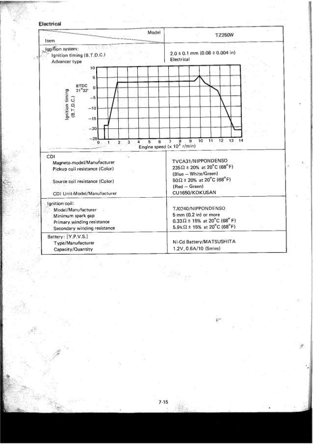 SDR:SSイシイキット電装を考えてみる&TZ125のCDI : ここんところ++