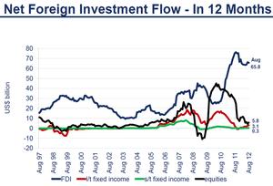 外債投資6 10.20.2012