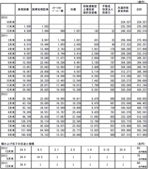 日銀資産買入れ基金残高10.29.2012