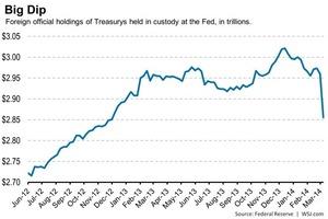 FRB米国債保管3.18.2014