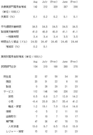 米雇用統計2014.9.6