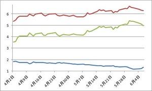 ドイツ、スペイン国債スプレッド6.07.2012
