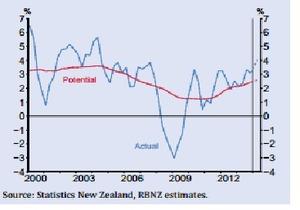ニュージーランド成長率2014.6.12