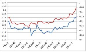 米独2年債金利差とユーロドル9.17.2012