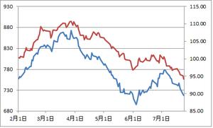 TOPIXとユーロ円7.25.2012