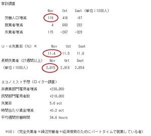 米雇用統計2、2014.12.6