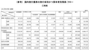 国債保有残高12.25.2012