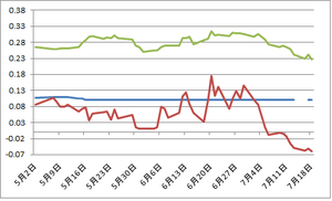 日米独2年債金利7.19.2012