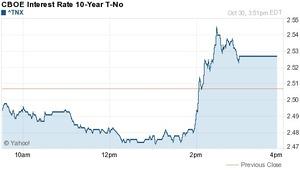 米10年債利回り10.31.2013