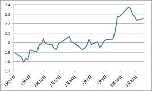 米10年債利回り3.27.2012