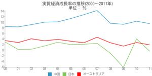 中国成長率3.06.2012