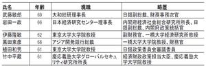 日銀総裁候補2.14.2013