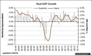 米GDP2014.5.30