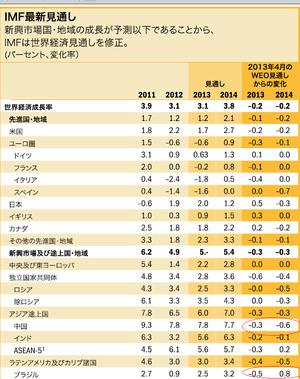 IMF 7.10.2013