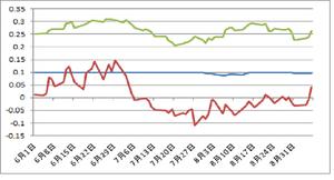 日米独2年債金利9.07.2012