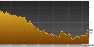 ポルトガル10年債2014.7.12