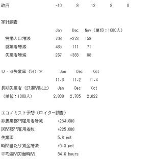 米雇用統計2015.2.8.2