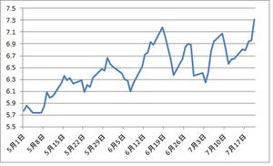 スペイン10年国債利回り7.22.2012