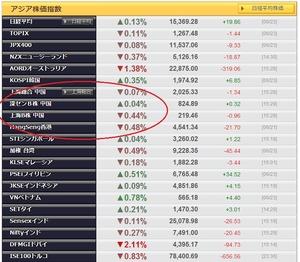 アジア株2014.6.23
