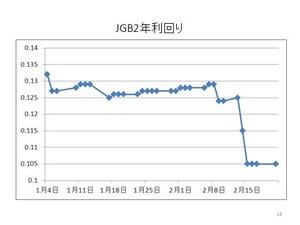JGB2年利回り2.23.2012