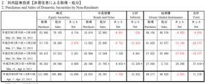 対内証券投資4.18.2013