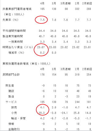 雇用統計5.03.2013