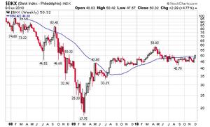 銀行株指数12.10.2010