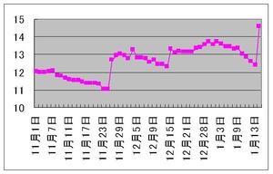 ポルトガル10年国債利回り1.18.2012