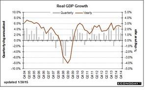 米GDP2015.1.31