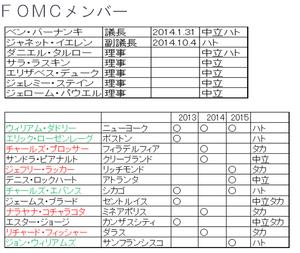 FOMCメンバー5.23.2013