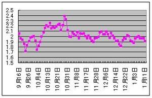 米10年債利回り21.12.2012