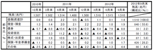家計金融資産12.25.2012