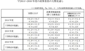 日銀展望レポート2014.11.2