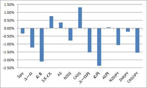 週間変動率2.24.2013