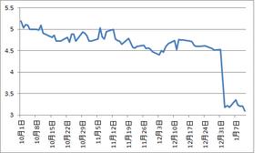 アイルランド10年国債1.18.2013