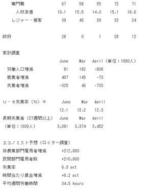 米雇用統計2.2014.7.3