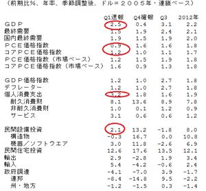 米GDP4.28.2013