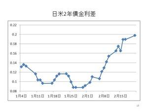 日米2年債金利差2.23.2012