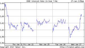 米10年債1.28.2010
