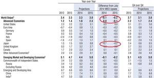 IMF経済見通し2014.10.8