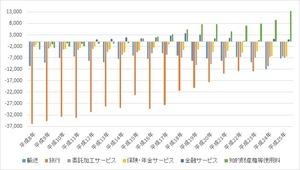 サービス収支内訳年次2014.10.13