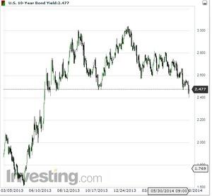 米10年債利回り2014.5.30