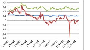 2年債12.31.2012