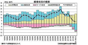 経常収支2013年分
