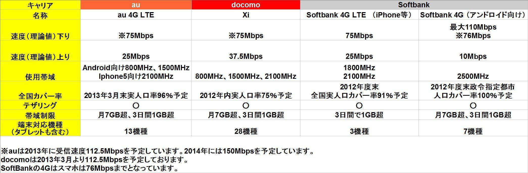 LTEの概要。7GB制限について! : どこにでもいる學生のブログ-どこブロ-