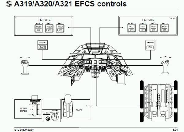 エアバスA319 A320 A321の操縦席とシステムのマニュアル : 飛行機や戦闘機のフライト マニュアル
